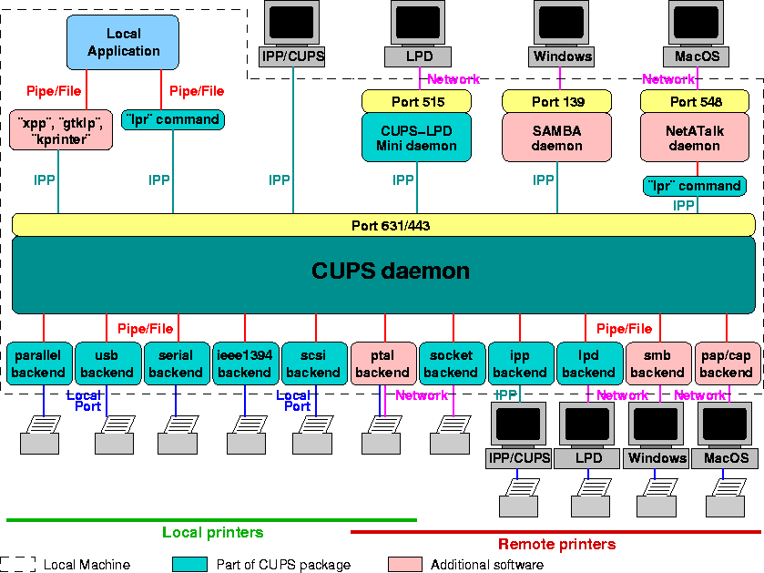 VI ) Connections: How CUPS talks to Servers, Clients and Printers