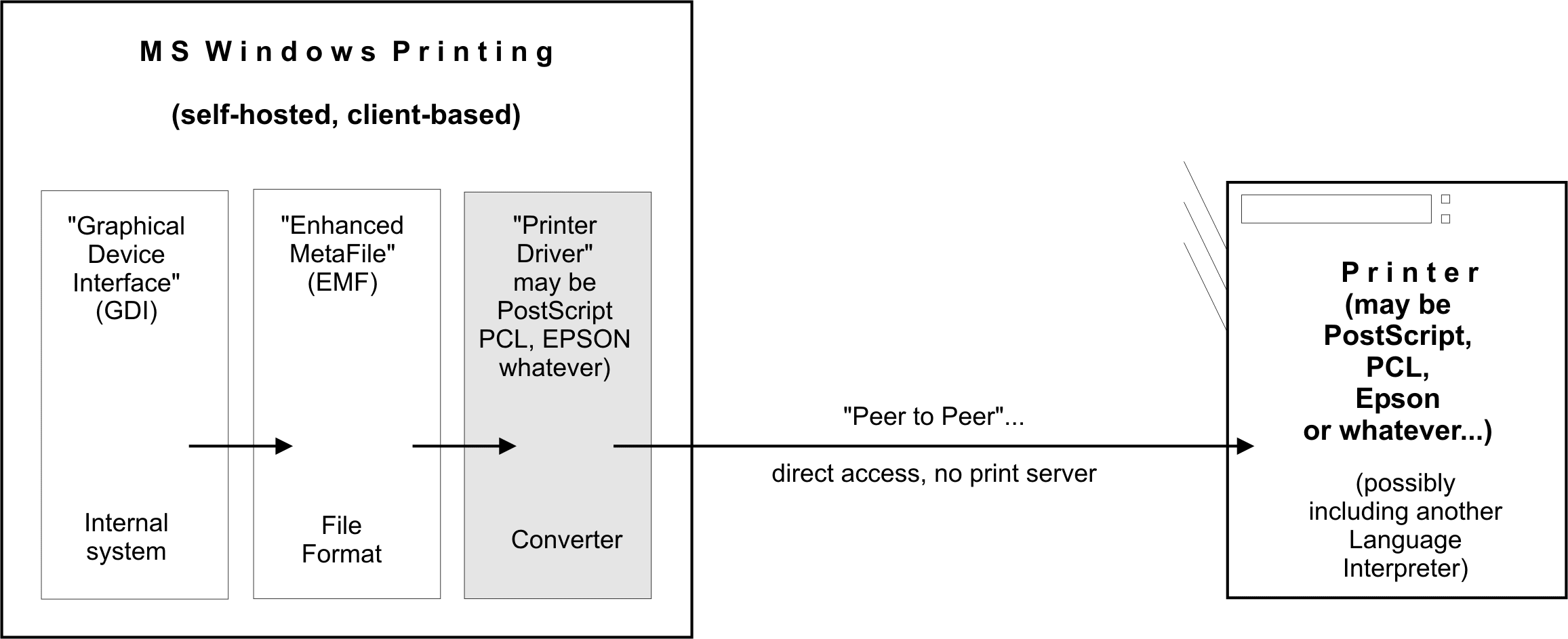 Printing Support In Samba 30 Besides Direct Access Work Diagram On Network With Intranet 1big Windows Peer2peer Client Driver