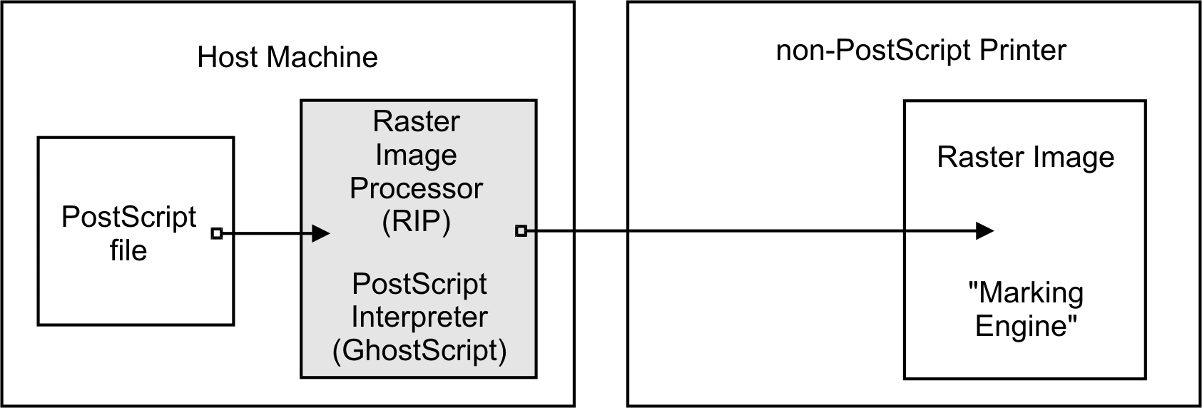 printing support in samba 3 0