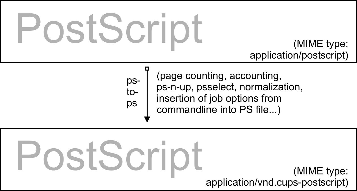 how to change reddit format